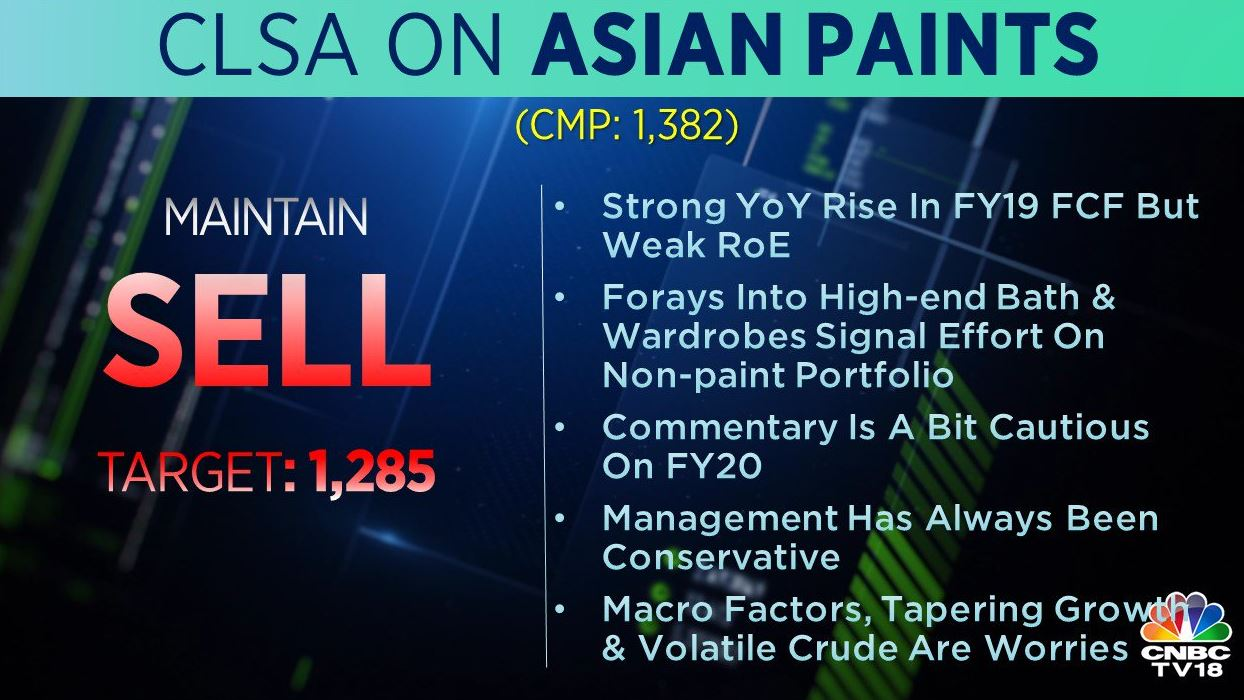 <strong>CLSA on Asian Paints</strong>: The brokerage retained 'sell' call on the stock with a target at Rs 1,285 per share. Macro factors, tapering growth and volatile crude are key worries, it added.