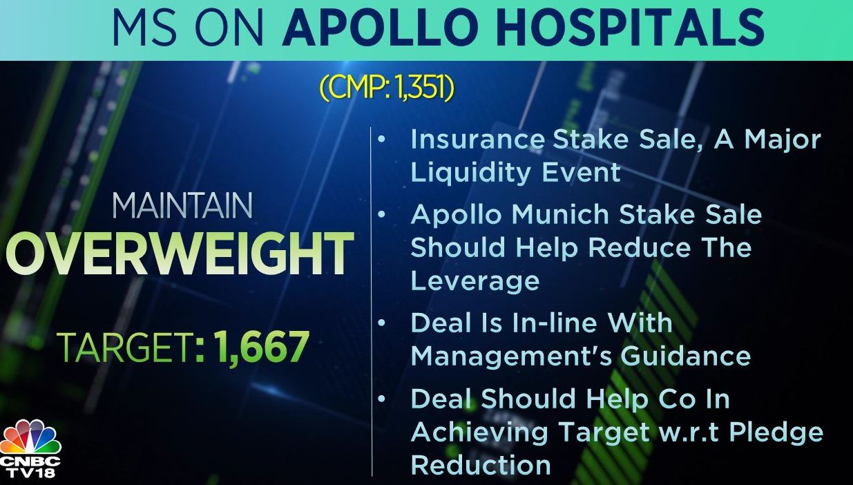 <strong>Morgan Stanley on Apollo Hospitals:</strong> The brokerage is 'overweight' on the stock with a target at Rs 1,667 per share. According to the brokerage, the Apollo Munich stake sale is a major liquidity event and should help reduce the leverage.