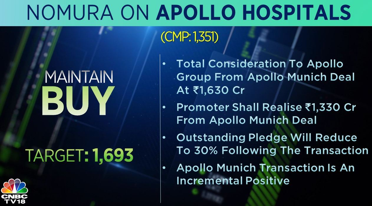 <strong>Nomura on Apollo Hospitals</strong>: The brokerage maintained 'buy' rating on Apollo Hospitals, saying the Apollo Munich transaction is an incremental positive.