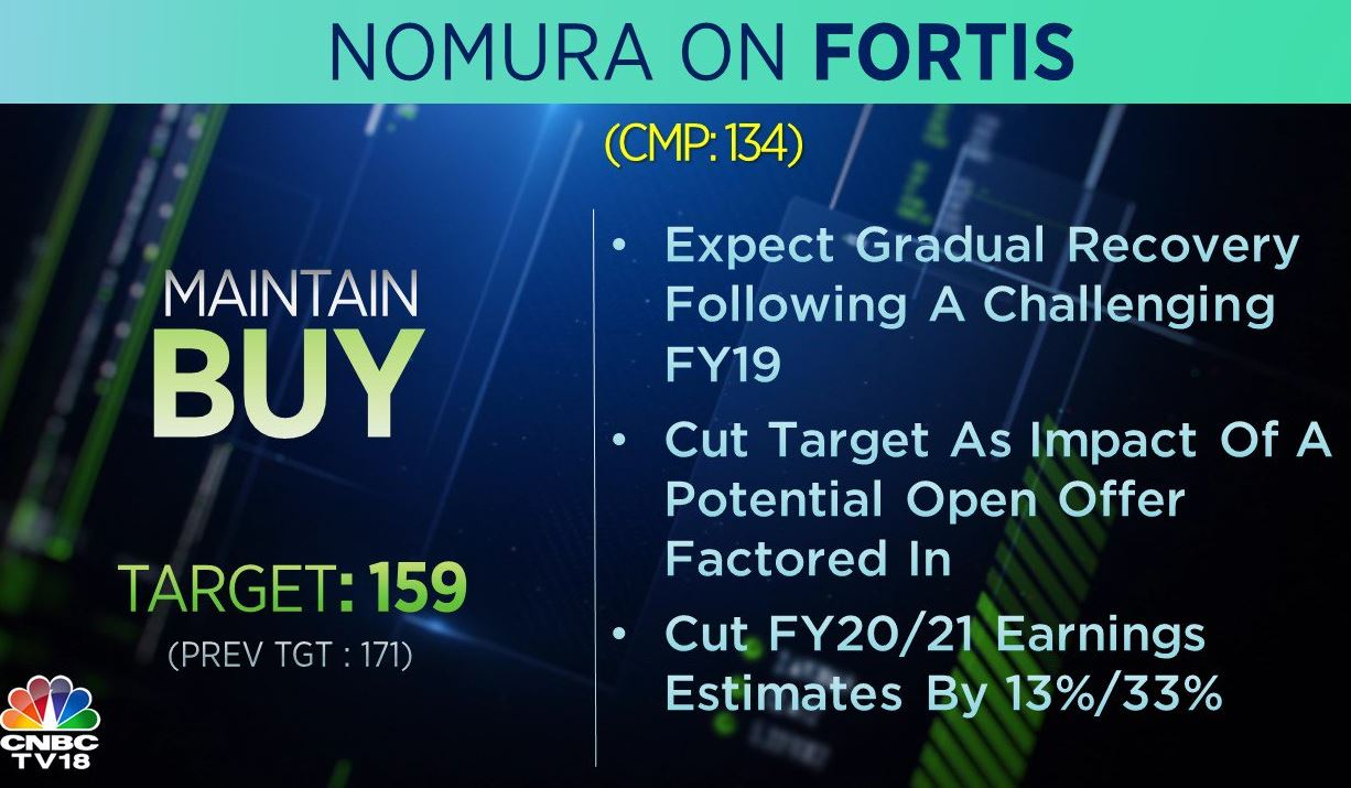 <strong>Nomura on Fortis</strong>: The brokerage has a 'buy' call on the stock but has cut its target price to Rs 159 per share from Rs 171 earlier. It expects a gradual recovery following a challenging FY19.
