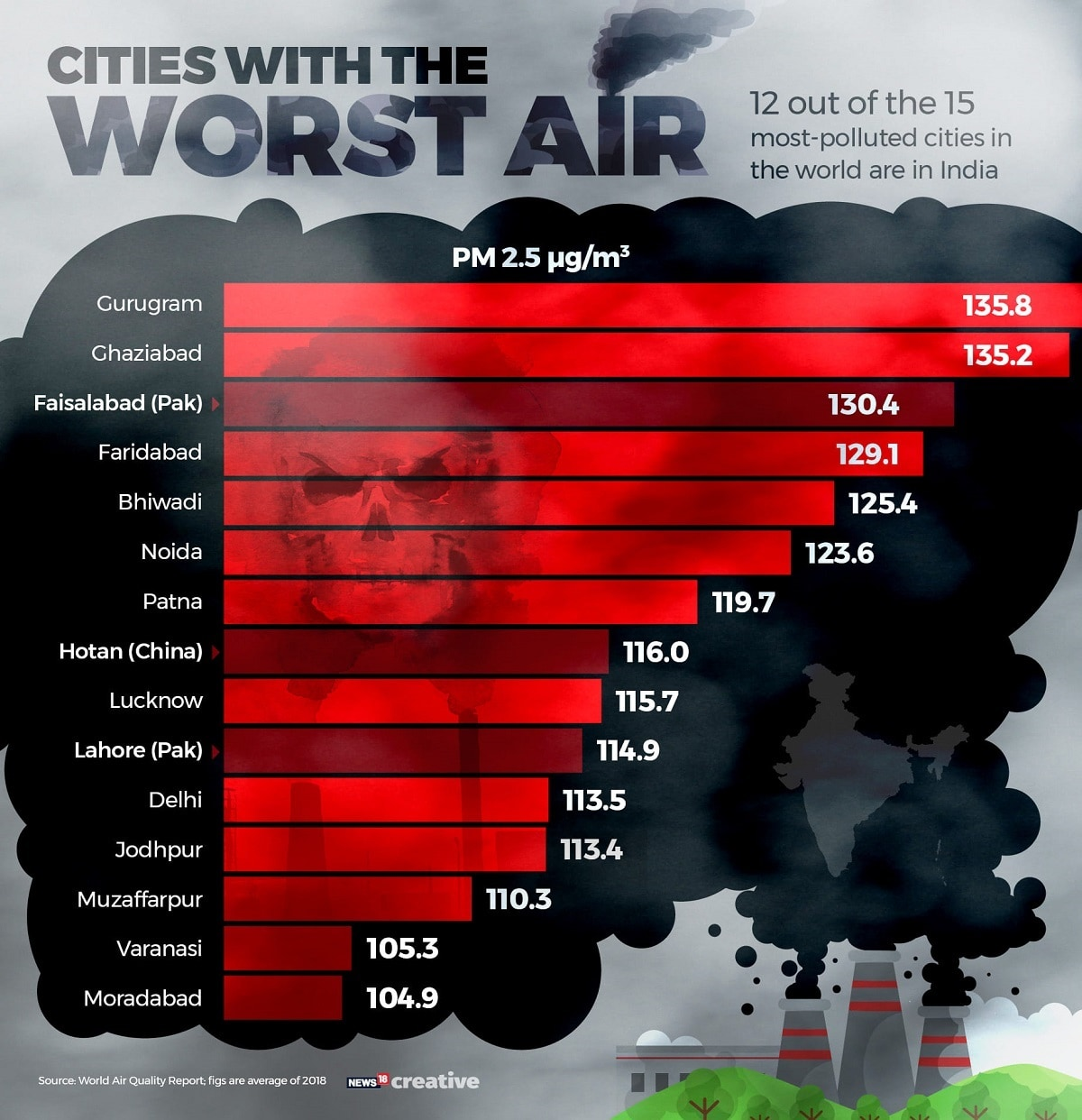 12 of the top 15 most polluted cities in the world are located in India, according to an analysis of air quality in several cities around the world.