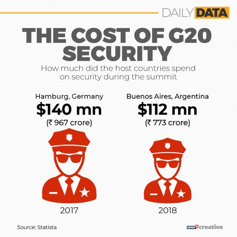 G20 Summit: How much host countries spend on security