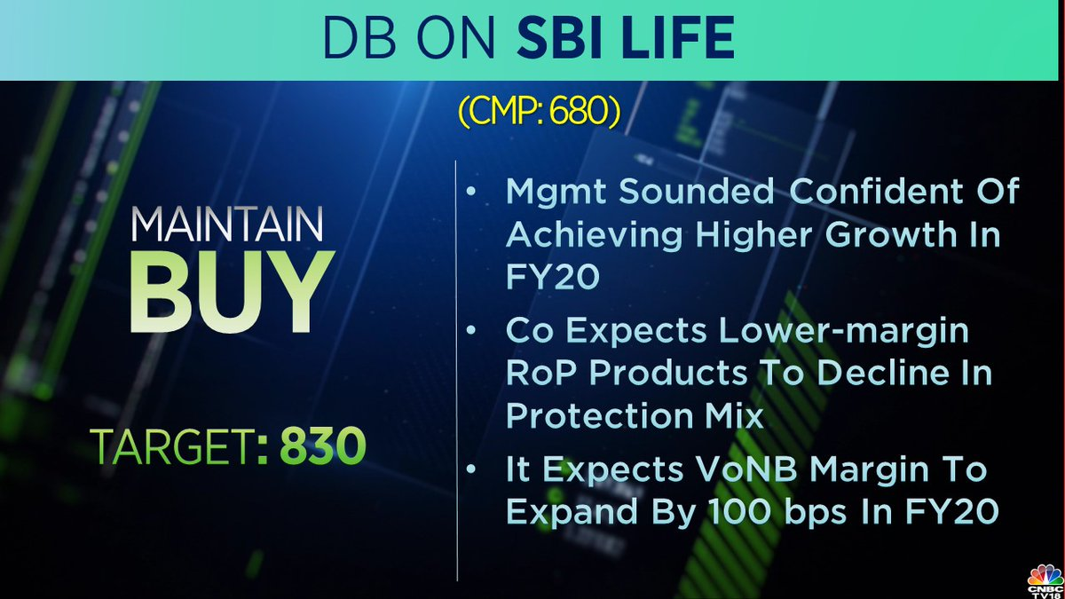<strong>1. Deutsche Bank on SBI Life Insurance:</strong> The brokerage believes that the management sounded confident in achieving higher growth in FY20. It also expects the value of new business (VoNB) margin to expand by 100 basis points in FY20.
