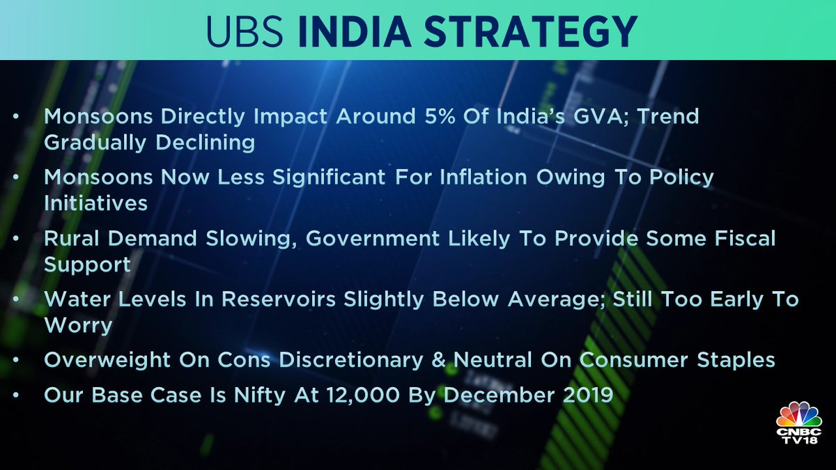 <strong>4. UBS on Indian Market:</strong> It said that the monsoon affects around 5 percent of India's Gross Value Added. The brokerage remains 'overweight' on consumer discretionary and 'neutral' on consumer staples.