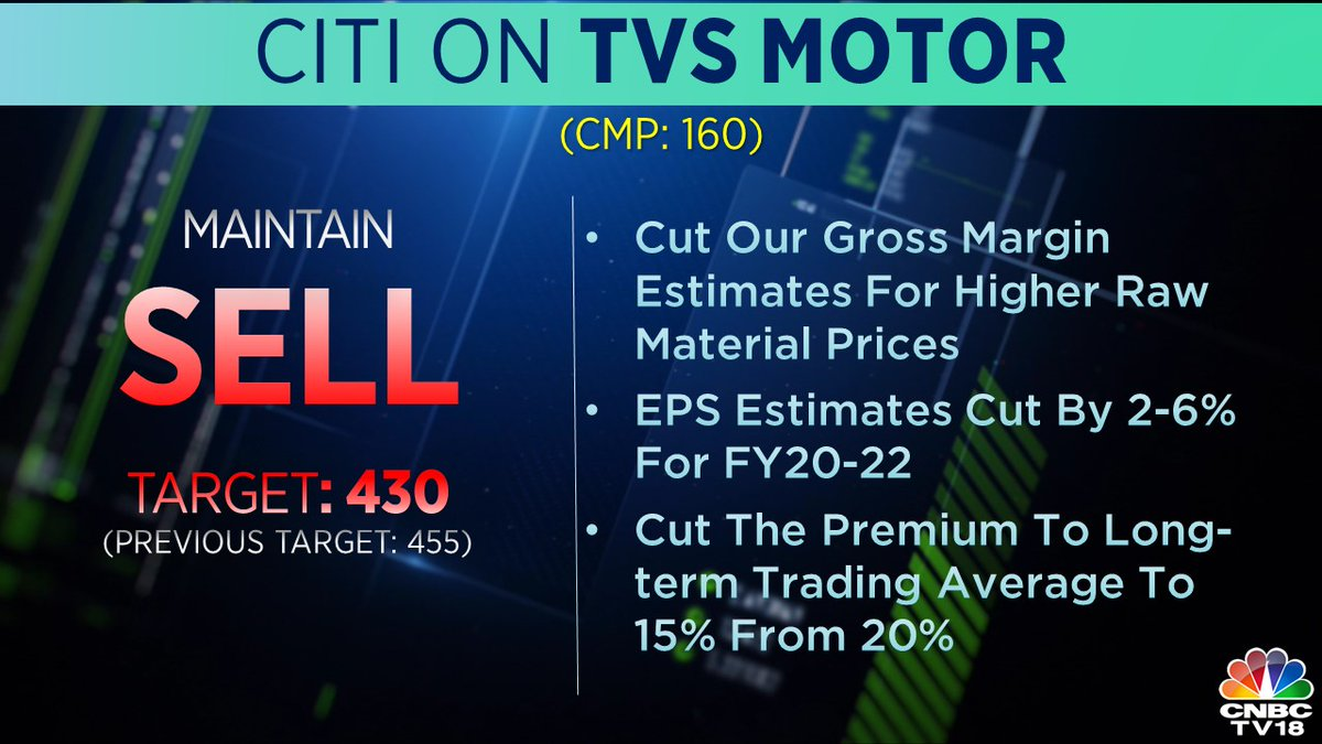<strong>8. Citi Research on TVS Motor:</strong> It cut the gross margin estimates for higher raw material prices, and EPS estimates by 2-6 percent for FY20-22.