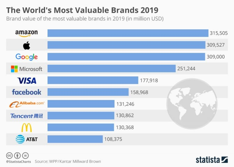 The world's most valuable brands of 2019