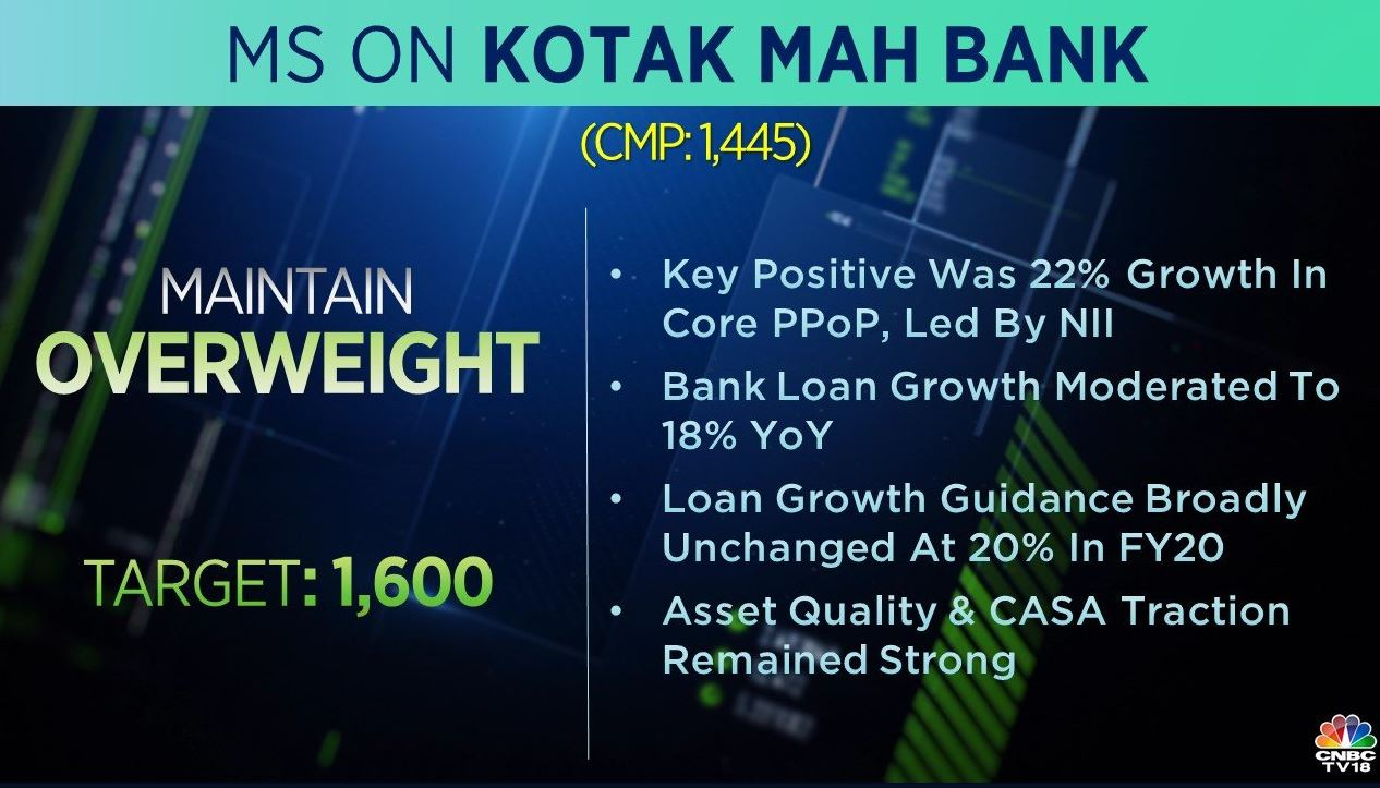 <strong>Morgan Stanley on Kotak Bank:</strong> The brokerage has an 'overweight' call on the stock with a target at Rs 1,600 per share. Asset quality and CASA traction for the private sector lender remained strong, it added.