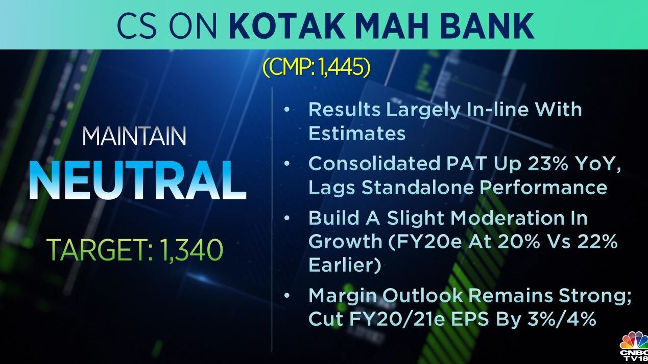 <strong>Credit Suisse on Kotak Bank:</strong> The brokerage is 'neutral' on the stock with a target at Rs 1,340 per share. It says that the company's Q1 results are largely in-line with the estimates and the margin outlook remains strong.