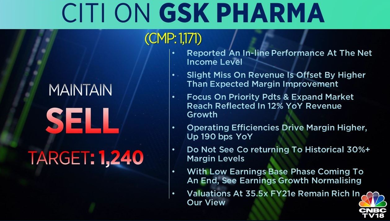 <strong>Citi on GSK Pharma:</strong> The brokerage is bearish on the stock with a target at Rs 1,240 per share. The company reported an in-line performance at the net income level but slightly missed revenue.