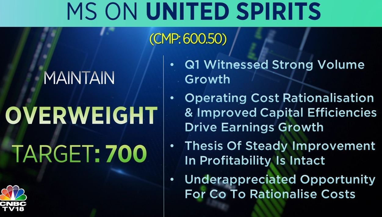 <strong>Morgan Stanley on United Spirits:</strong> The brokerage has an 'overweight' call on the company with a target at Rs 700 per share. The company's operating cost rationalisation and improved capital efficiencies drove earnings growth, it added.