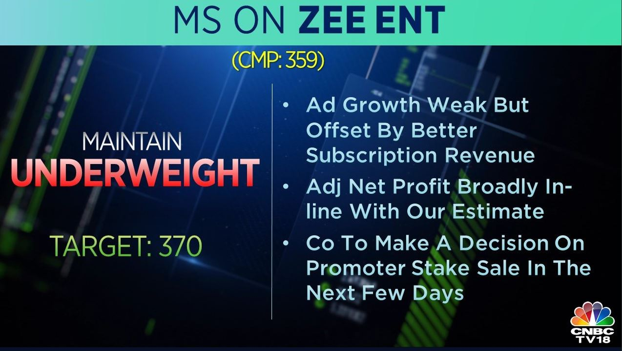 <strong>Morgan Stanley on Zee:</strong> The brokerage was 'underweight' on the stock with a target at Rs 370 per share. The ad growth is weak but the subscription revenue was better, it added.
