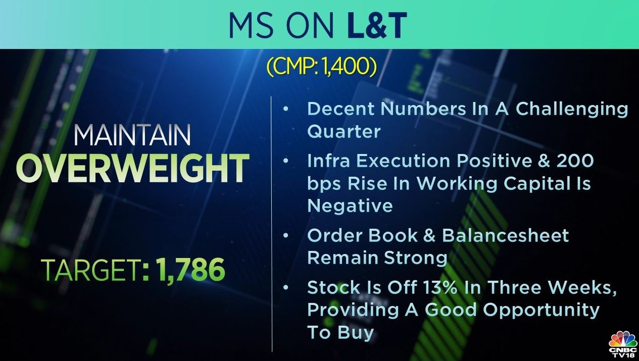 <strong>Morgan Stanley on L&T:</strong> Morgan Stanley maintained an 'overweight' rating on L&T, saying that the company posted decent numbers in a challenging quarter.