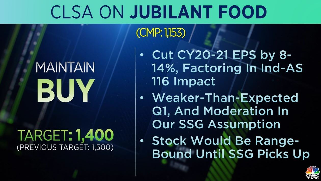 <strong>CLSA on Jubilant FoodWorks:</strong> The brokerage is positive on the stock but cut its target price to Rs 1,400 from Rs 1,500. It adds that the stock would be range-bound until the same-store growth picks up.