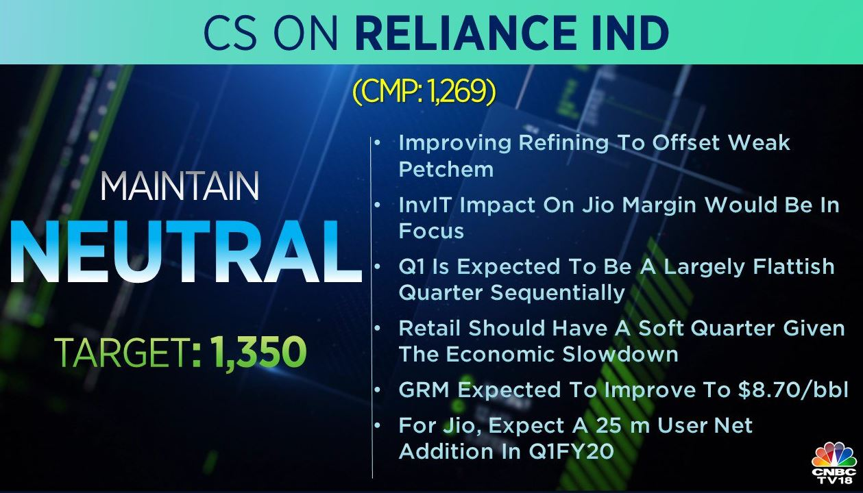 <strong>Credit Suisse on Reliance Industries:</strong> The brokerage maintains 'neutral' call on the stock with a target at Rs 1,350 per share. It also adds that retail should have a soft quarter given the economic slowdown. For Jio, it expects a 25 million user net addition in Q1FY20.