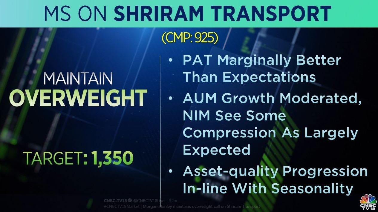 <strong>Morgan Stanley on Shriram Transport:</strong> The brokerage is 'overweight' on the stock with a target price at Rs 1,350 per share. PAT is marginally better than expectations and asset quality was in-line with seasonality, it adds.