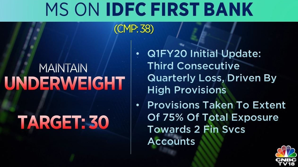 <strong>Morgan Stanley on IDFC First Bank:</strong> The brokerage is underweight on the stock with a target price of Rs 30 per share.