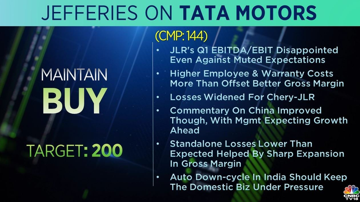 <strong>Jefferies on Tata Motors:</strong> The brokerage has a 'buy' call on the stock with a target of Rs 200 per share. Standalone losses are lower than expected helped by sharp expansion in gross margin, Jefferies said, adding that commentary on China has improved with the management expecting growth ahead.
