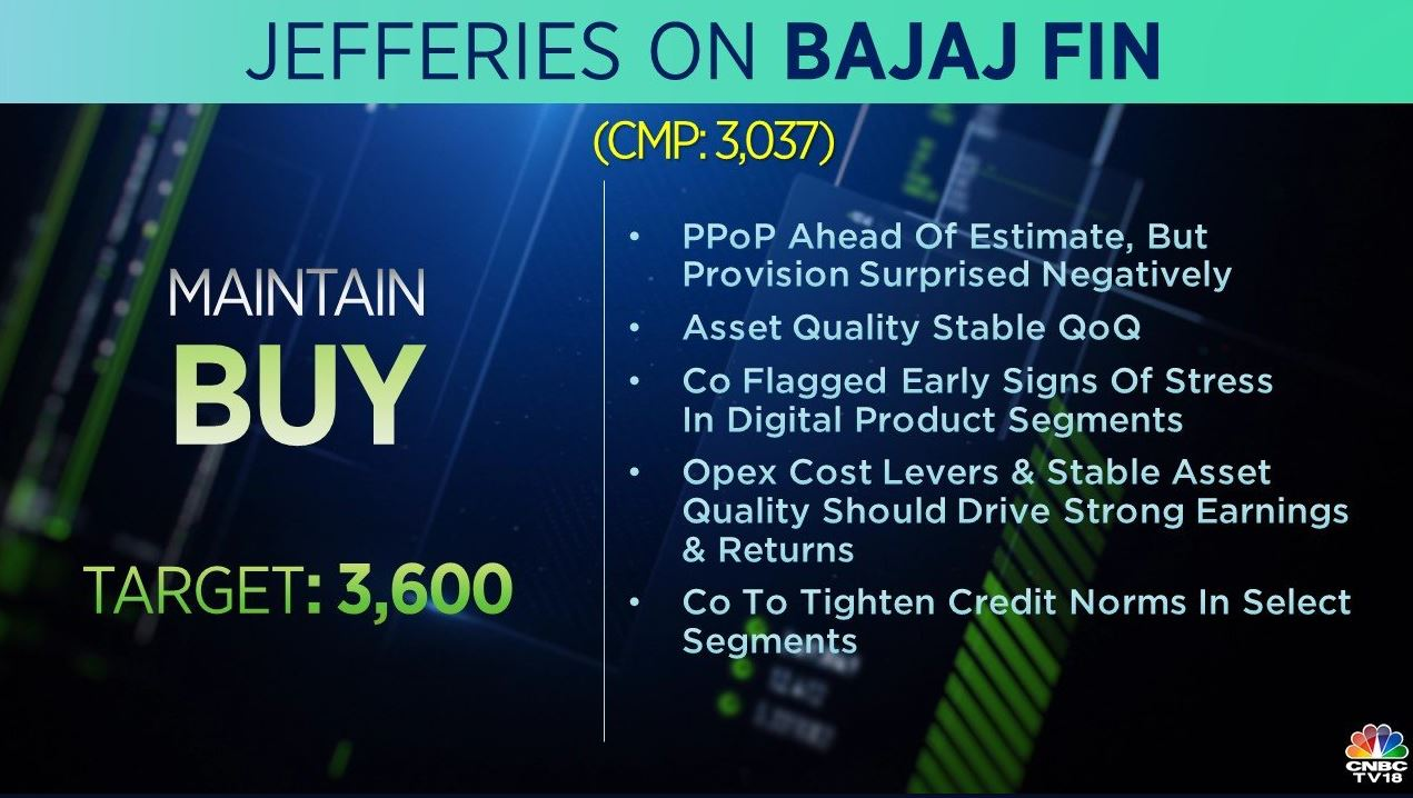 <strong>Jefferies on Bajaj Finance:</strong> The brokerage has a 'buy' rating on the stock with a target at Rs 3,600 per share. The brokerage is positive as the loan growth remained strong and asset quality was stable on a quarter-on-quarter basis.