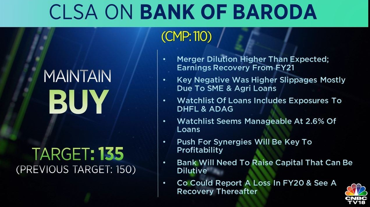 <strong>CLSA on Bank of Baroda</strong>: The brokerage has a 'buy' rating on the stock but cut its target to Rs 135 per share from Rs 150 earlier. The key negative was higher slippages due to SME and Agri loans, the brokerage said, adding that the company could report a loss in FY20 and see a recovery thereafter.