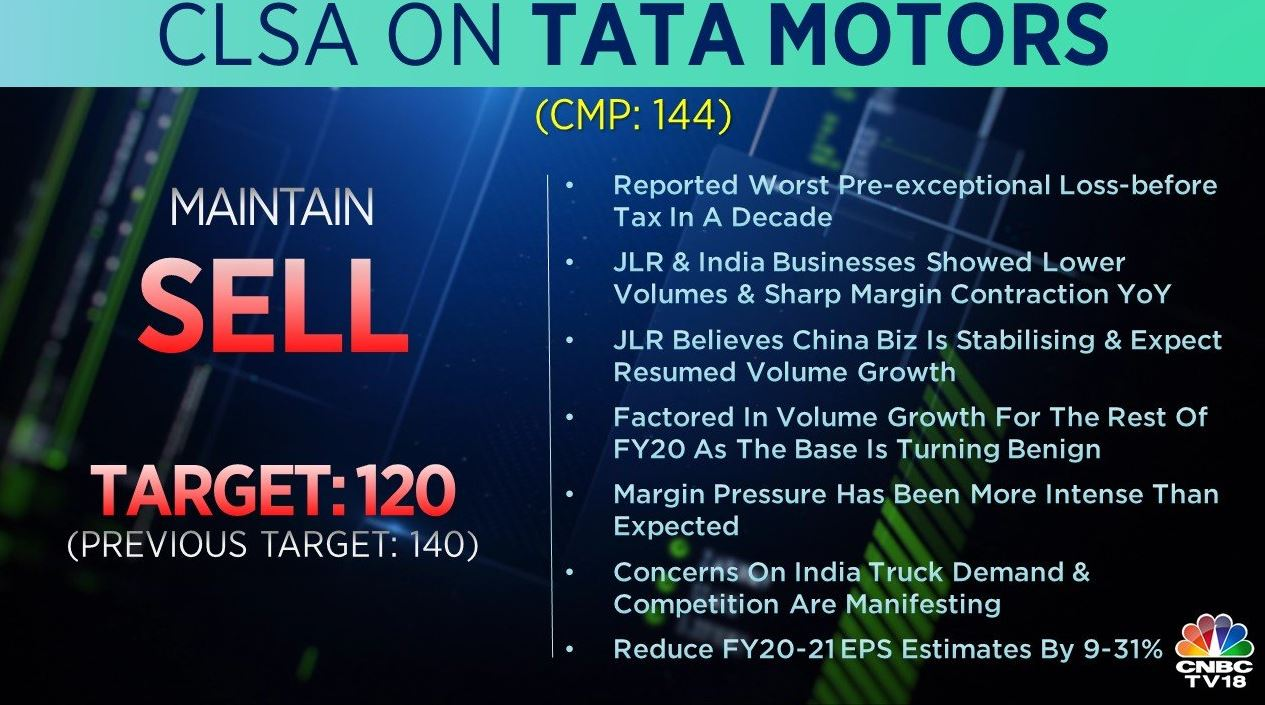 <strong>CLSA on Tata Motors:</strong> The brokerage has a 'sell' call on the stock with the target cut to Rs 120 per share from Rs 140 earlier. The company reported the worst pre-exceptional loss before tax in a decade and the margin pressure has been more intense than expected, the brokerage said.
