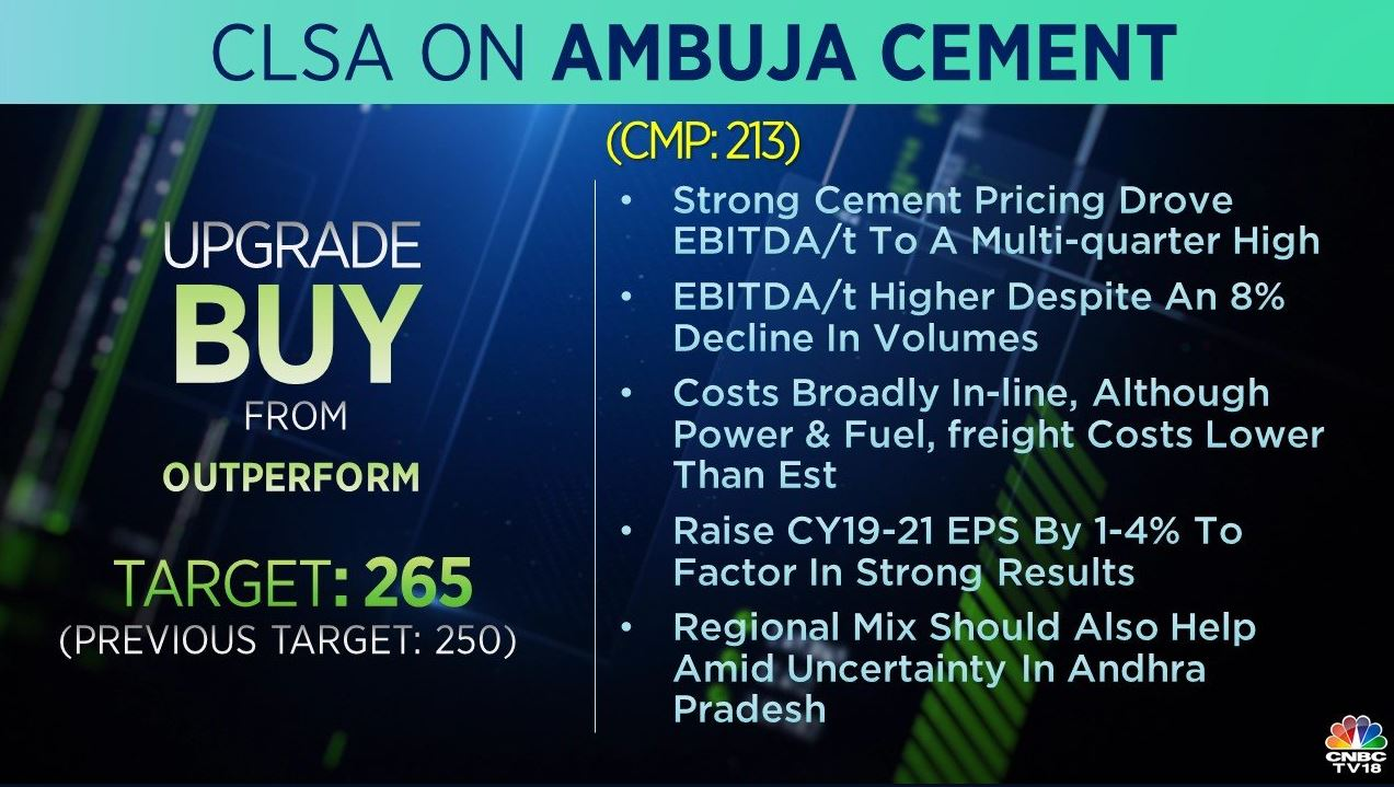 <strong>CLSA on Amubja Cement:</strong> The brokerage upgraded the stock to 'buy' from 'outperform' and raised its target to Rs 265 per share from Rs 250 earlier. Strong cement pricing drove EBITDA/tonne to a multi-quarter high despite an 8 percent decline in volume, it said.