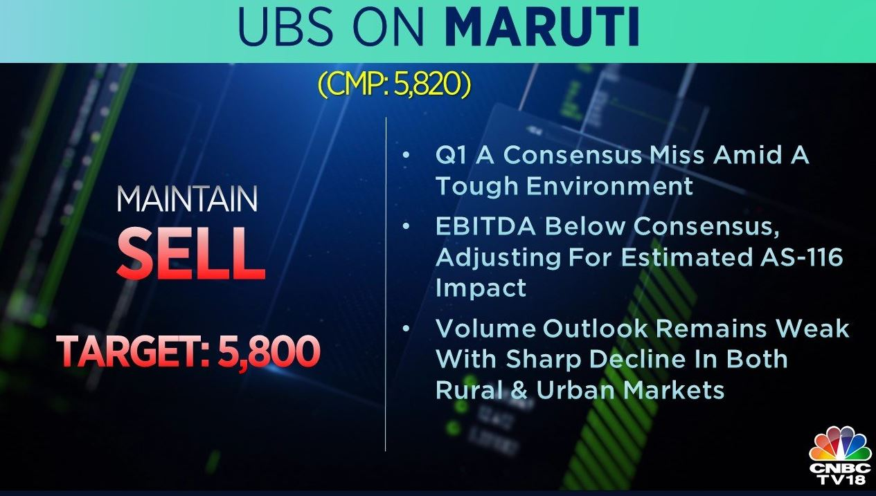 <strong>UBS on Maruti Suzuki:</strong> The brokerage was bearish on the stock with a target at Rs 5,800 per share. Volume outlook remains weak with share decline in both rural and urban markets, it added.
