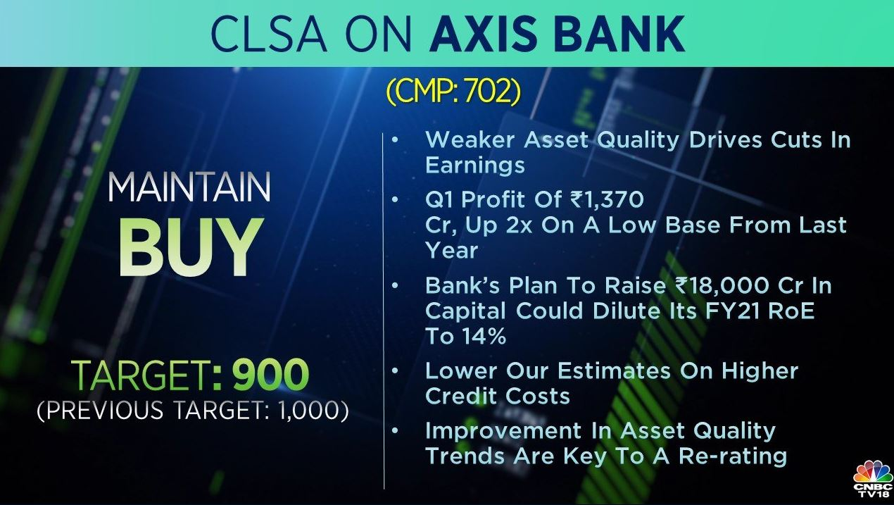 <strong>CLSA on Axis Bank:</strong> The brokerage maintained a 'buy' rating on the stock but cut its target to Rs 900 per share from Rs 1,000 earlier. It also added that improvement in asset quality trends is key to a re-rating.