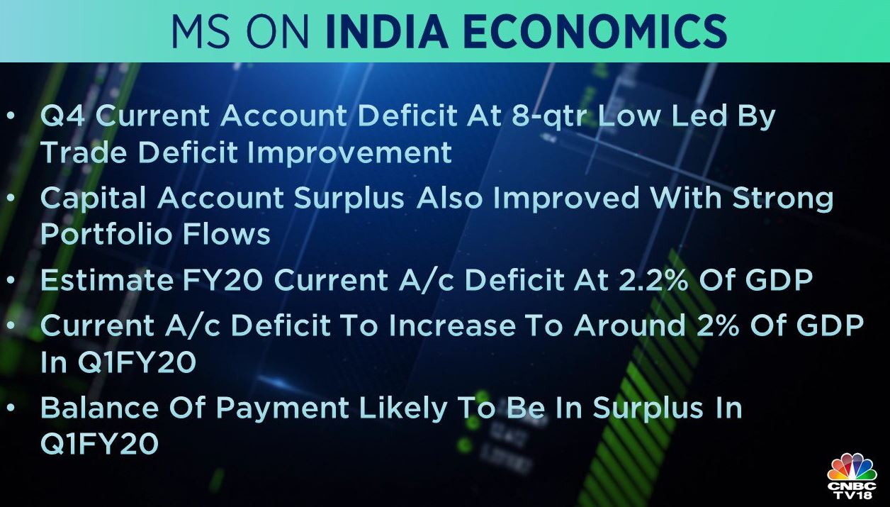 <strong>Morgan Stanley on India Economics:</strong> The brokerage said that the March-quarter current account deficit is at an eight-quarter low led by trade deficit improvement. It added that the balance of payment is likely to be in surplus in the first quarter of FY20.