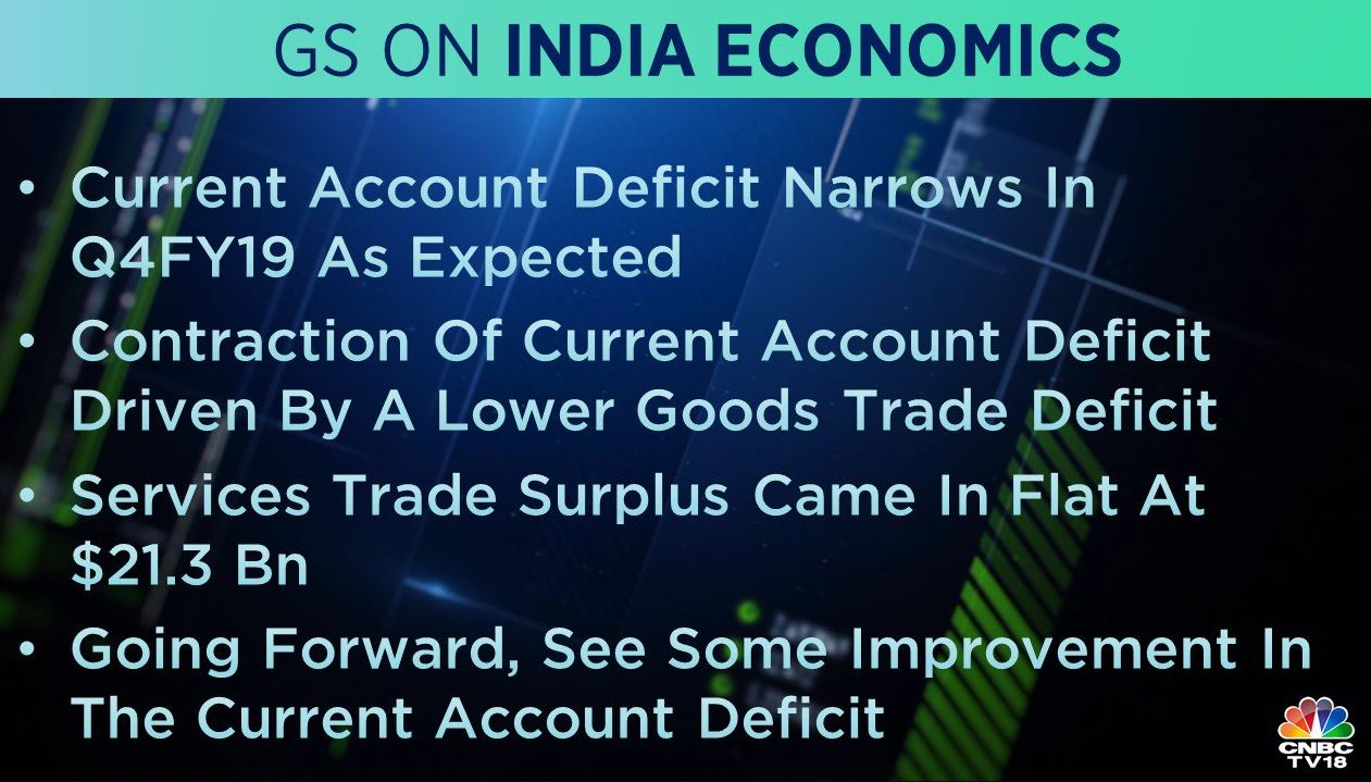 <strong>Goldman Sachs on India Economics:</strong> The brokerage said that the current account deficit narrowed in last quarter of FY19, as expected driven by a lower goods trade deficit.