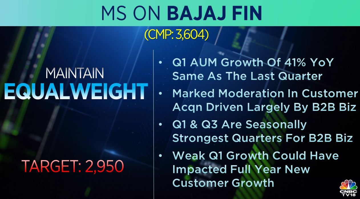 <strong>Morgan Stanley on Bajaj Finance:</strong> The brokerage maintained 'equal-weight' call on the stock and said weak Q1 growth could have impacted full-year new customer growth. Target price at Rs 2,950 per share.