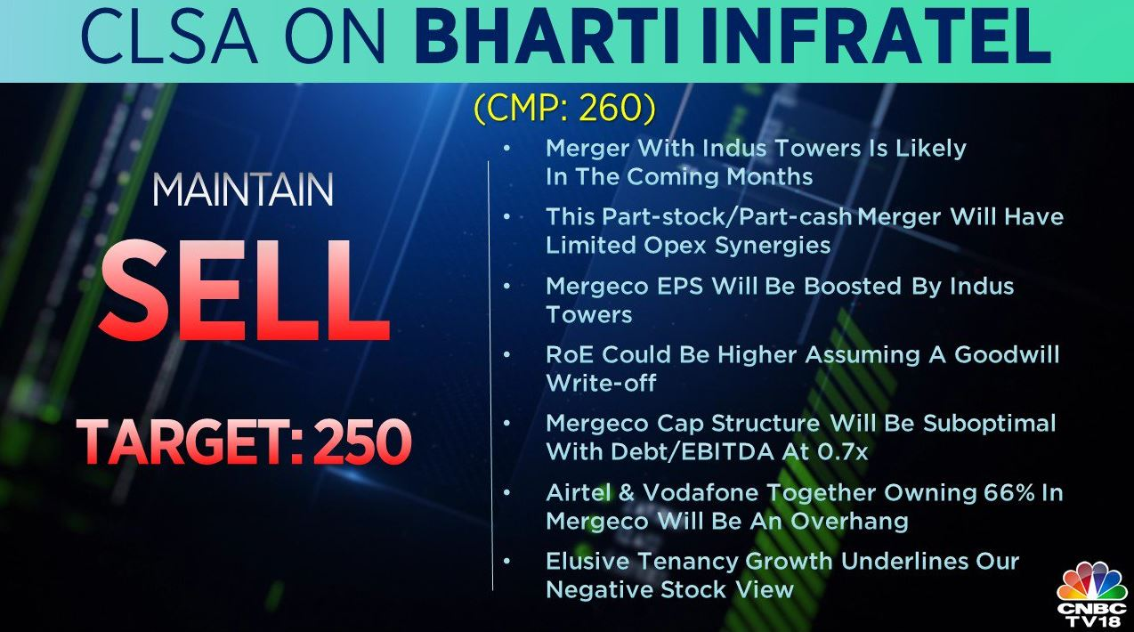 <strong>CLSA on Bharti Infratel:</strong> The brokerage maintained a 'sell' call on the stock with a target of Rs 250 per share. Merger with Indus Towers is likely to happen in the coming months, it added.