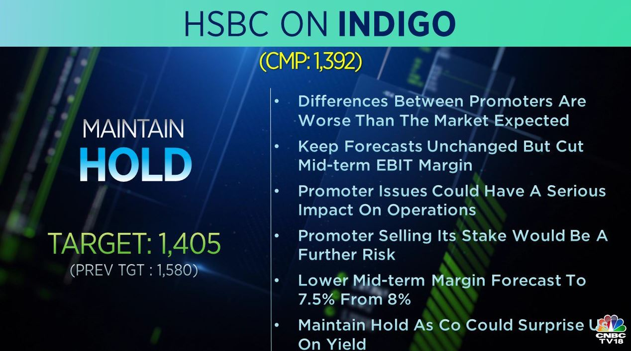<strong>HSBC on IndiGo</strong>: The brokerage maintained 'hold' call on the stock with target cut to Rs 1,405 from Rs 1,508 earlier. Promoter issue can have a serious impact on the operations and promoter selling stake would be a further risk, it added.