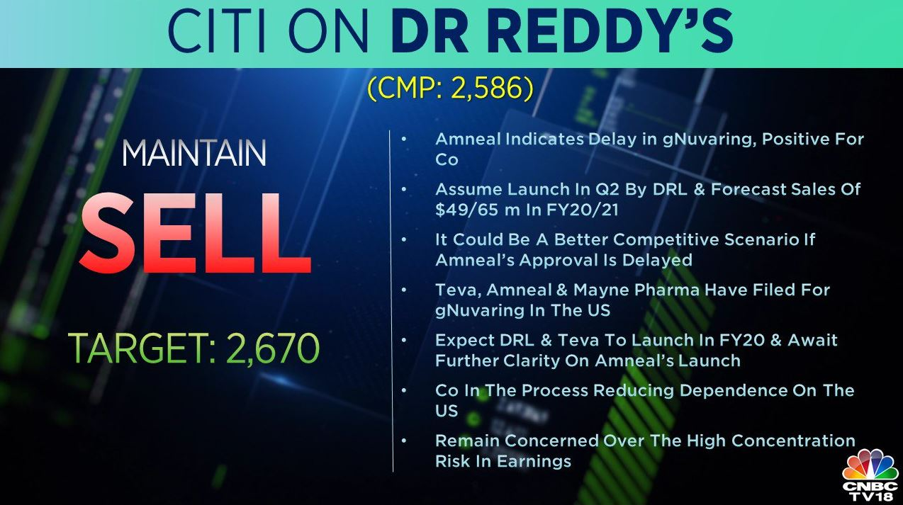 <strong>Citi on Dr Reddy's:</strong> The brokerage has a 'sell' call on the stock with a target of Rs 2,670 per share. Citi remains concerned over the high concentration risk in earnings.