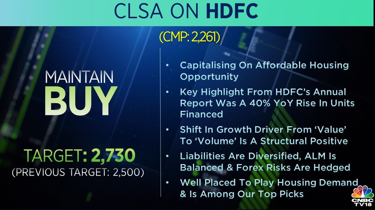 <strong>CLSA on HDFC:</strong> The brokerage maintained a 'buy' call on the stock and raised its target to Rs 2,730 from Rs 2,500 per share. The shift in growth from 'value' to 'volume' is a structural positive, it said, adding that the company is well placed to play housing demand.