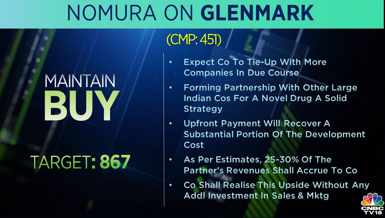<strong>Nomura on Glenmark:</strong> The brokerage is bullish on the stock with a target of Rs 867 per share. Forming partnership with other large Indian companies for a novel drug is a good strategy, it added. It expects Glenmark to tie up with more companies in due course.