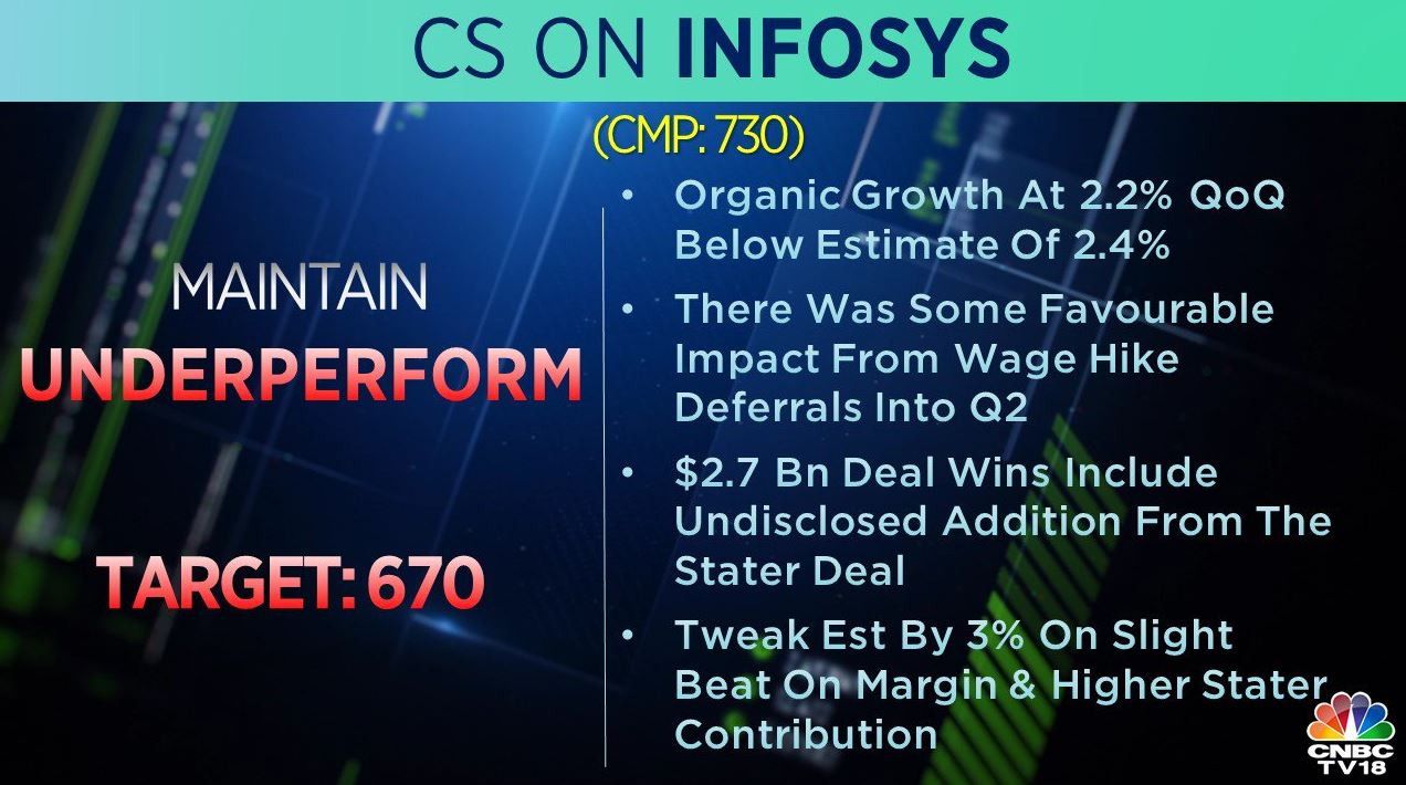 <strong>Credit Suisse on Infosys:</strong> The brokerage maintained an 'underperform' call on the stock with a target price of Rs 670 per share. The brokerage said Infosys' organic growth at 2.2 percent (QoQ) below an estimate of 2.4 percent.