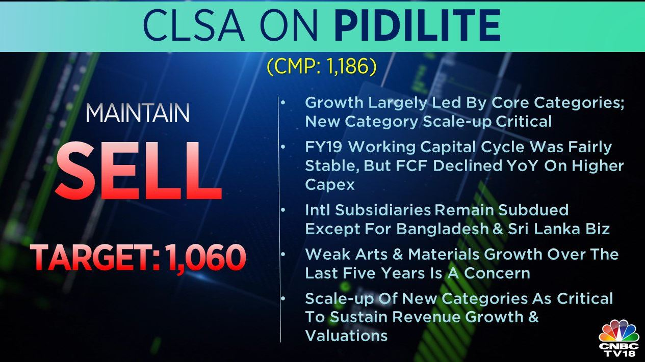 <strong>CLSA on Pidilite:</strong> The brokerage maintained a 'sell' call on the stock with a target at Rs 1,060 per share. It said the company's weak arts and materials growth over the last five years is a concern.