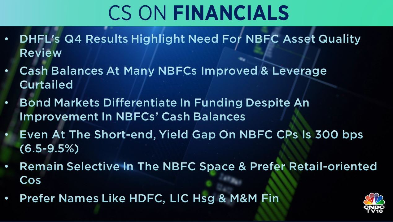 <strong>Credit Suisse on Financial:</strong> DHFL's Q4 results highlighted the need for NBFC asset quality review, it said. The brokerage remained selective in NBFC space and prefers retail-oriented companies. HDFC, LIC Housing, and M&M Finance are top picks for Credit Suisse.