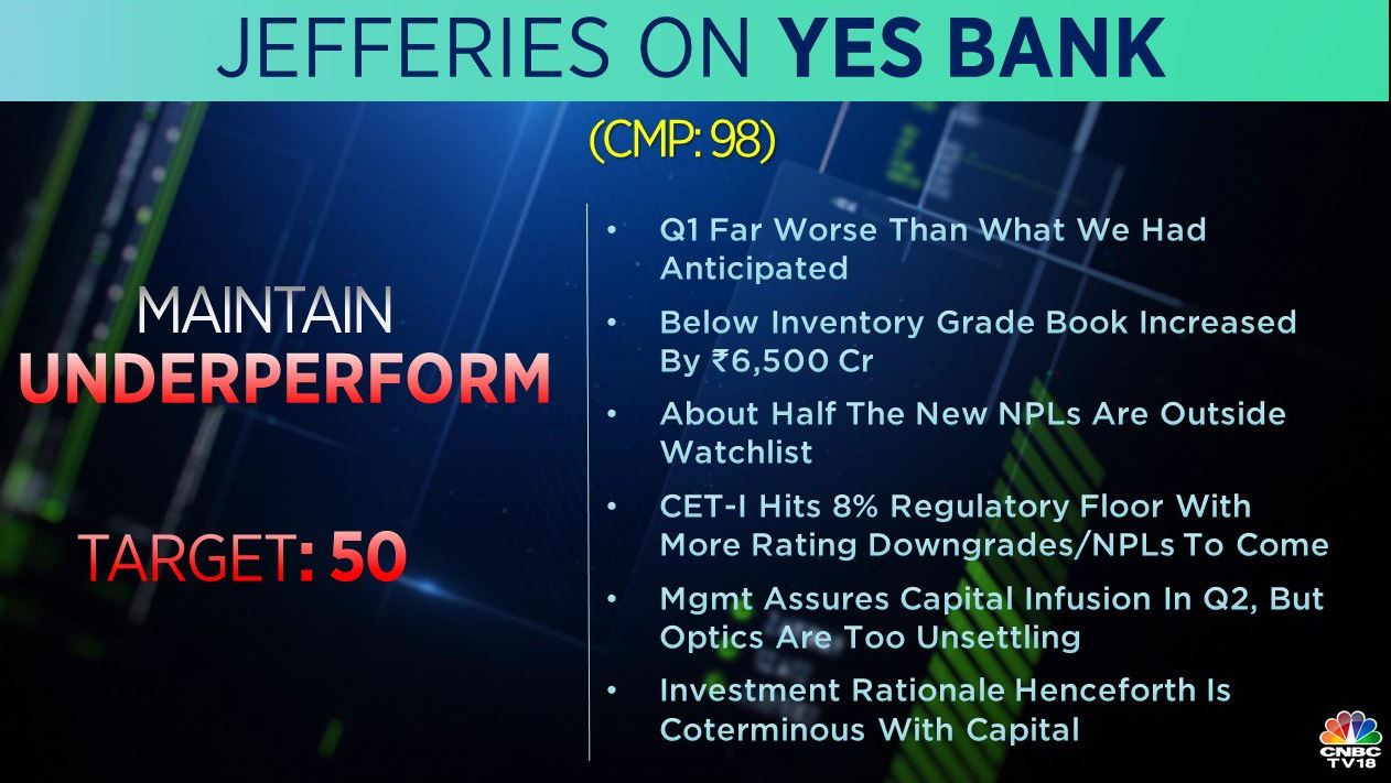 <strong>Jefferies on YES Bank:</strong> The brokerage maintains 'underperform' rating, says Q1 far worse than anticipated. The Management assured capital infusion in Q2, but the optics ate too unsettling, it adds.