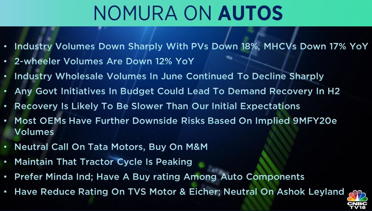 <strong>Nomura on Auto Sector</strong>: The brokerage notes that the industry wholesale volumes in June continued to decline sharply and that any government initiatives in the Budget could lead to demand recovery in the second half of FY20.