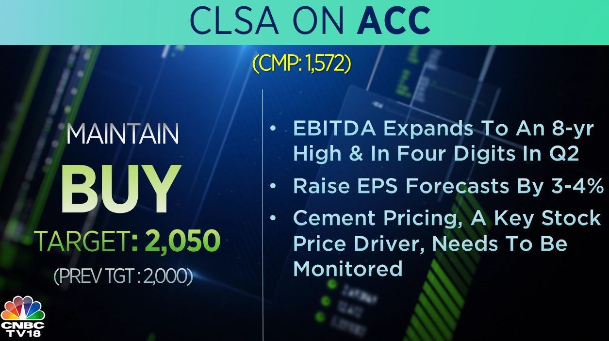 <strong>CLSA on ACC</strong>: The brokerage remained bullish on the stock and raised its target price to Rs 2,050 from Rs 2,000 per share. It raised EPS forecast by 3-4 percent and said that cement pricing is a key stock price driver.