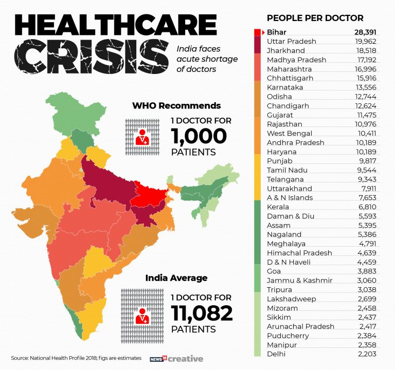 Doctor's Day: India faces critical shortage of doctors; Bihar worst affected