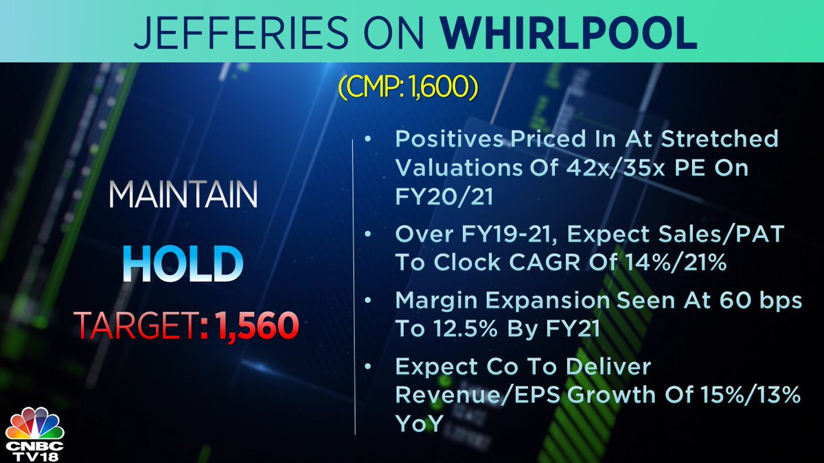 4. <strong>Jefferies on Whirlpool:</strong> It has maintained 'hold' rating on the stock as it sees stretched valuations and average margin expansion.