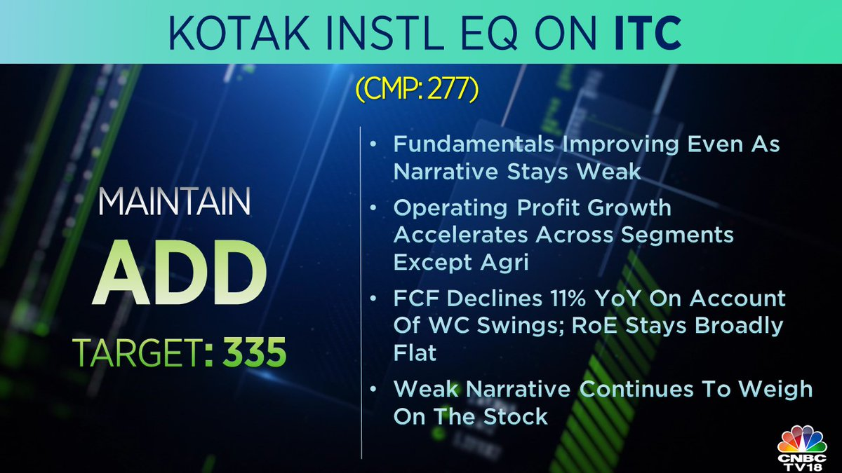 7. <strong>Kotak Equities on ITC</strong>: It has maintained 'add' with a target price at Rs 335 per share as it sees improving fundamentals despite the narrative being weak.