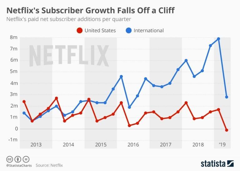 Netflix's subscriber growth falls off a cliff - cnbctv18 com