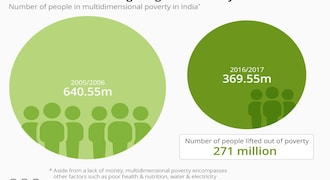 Then & Now: India's fight against poverty