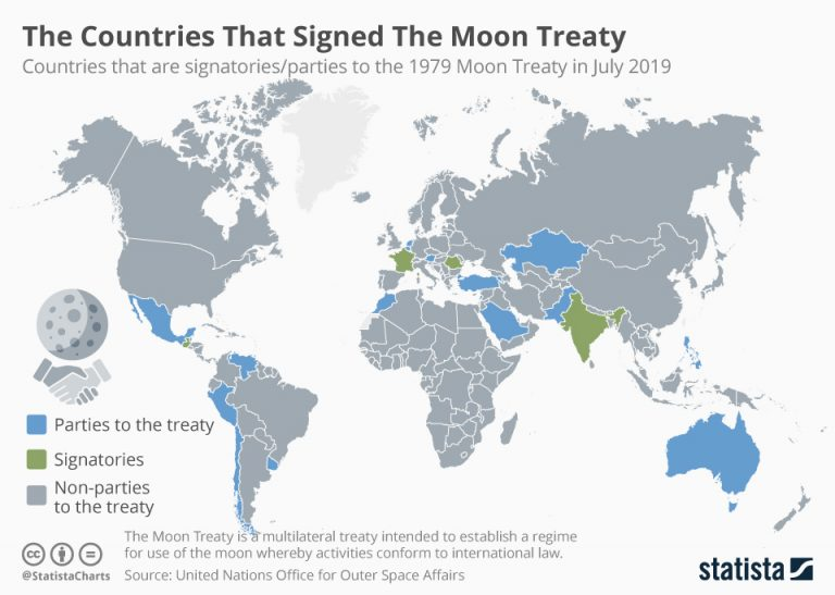 Chandrayaan-2 Launch: The countries that signed the moon treaty