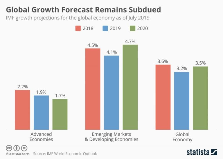 IMF global growth forecast remains subdued