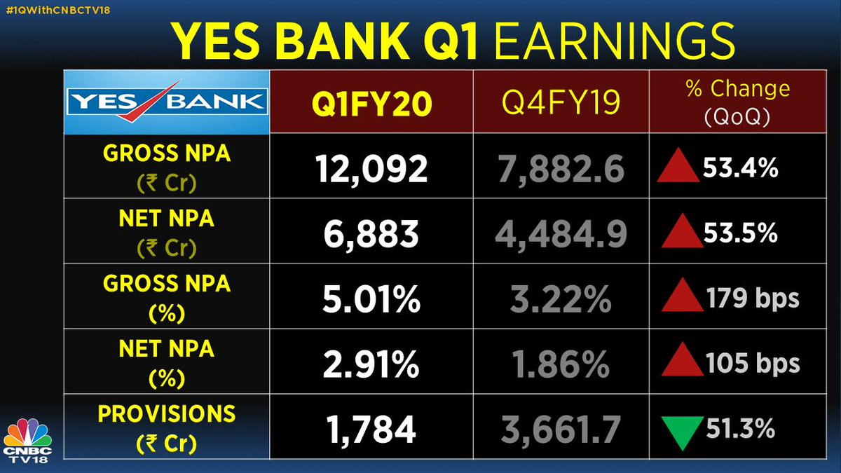 Yes Bank Q1 net profit tanks 91% YoY to Rs 113 8 crore