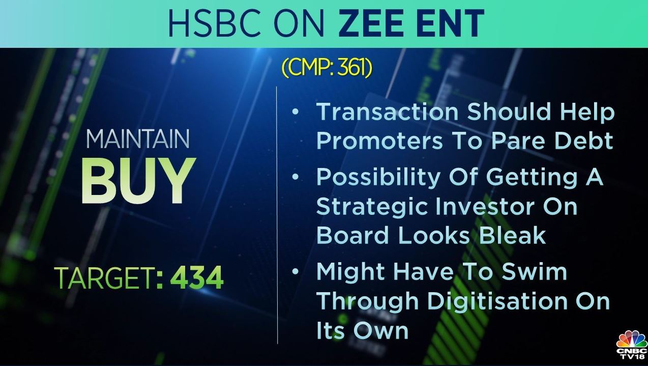 <strong>HSBC on Zee Entertainment:</strong> The brokerage is bullish on the stock with a target of Rs 434. The transaction should help promoters pare debt but the possibility of getting a strategic investor on board looks bleak, HSBC said.
